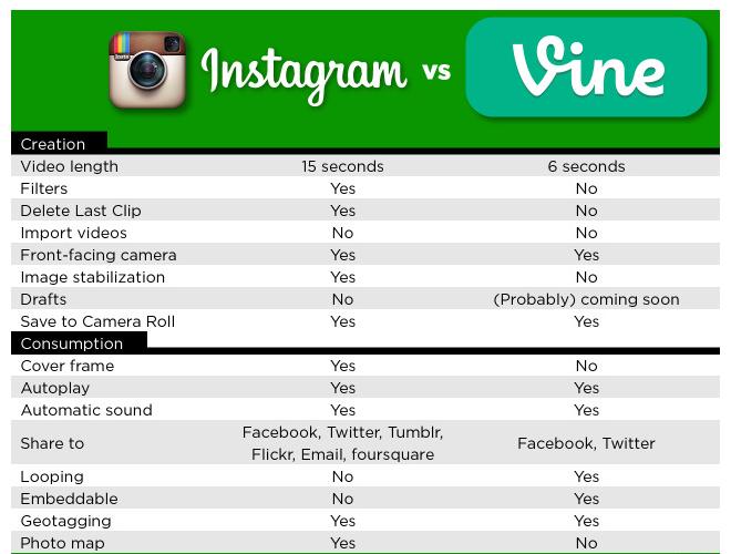 Vine vs Instagram Round 1 | YouTwitFace